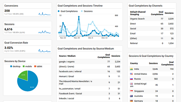 Google Analytics Dashboards_sessions and goals.png