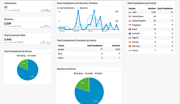 Google Analytics Dashboards_Organic Sessions & Goals.png