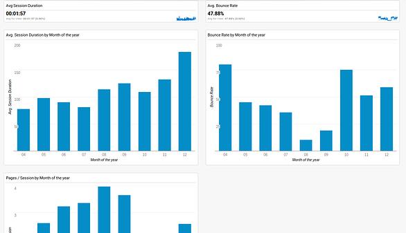 Google Analytics Dashboards_stickyness.png