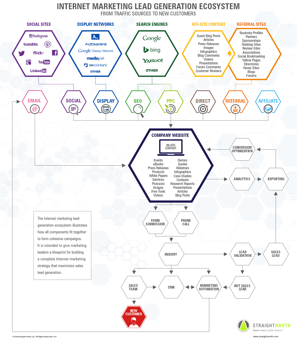 Inbound marketing lead generation ecosystem infographic