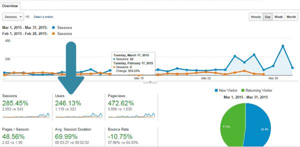 Inbound_Mantra_Increase_Traffic_by_246_page_adddition