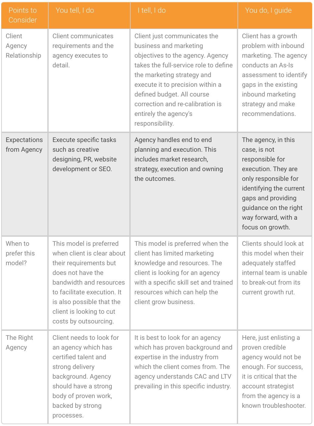 3 inbound marketing agency engagement models