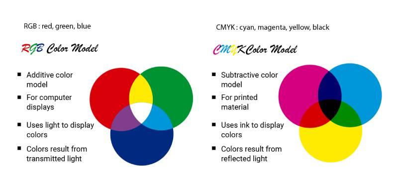 RGB and CMYK