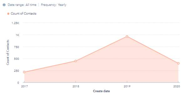 df inbound marketing success chart contacts growth