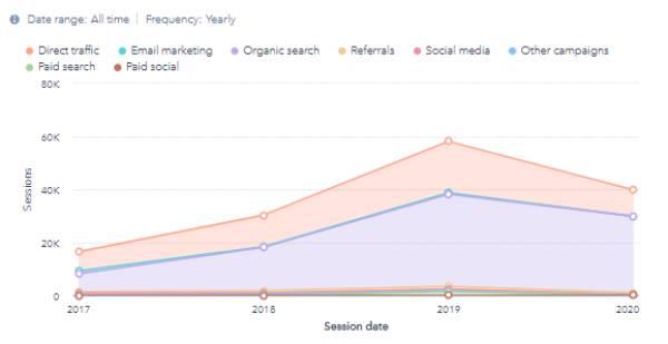 df inbound marketing success chart traffic growth