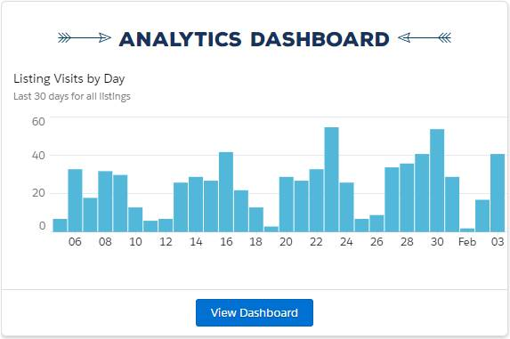 AppExchange analytics dashboard