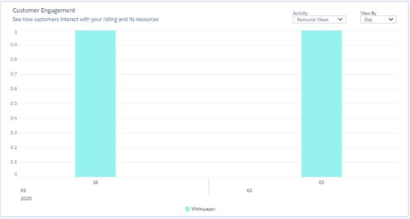 AppExchange customer engagement graph