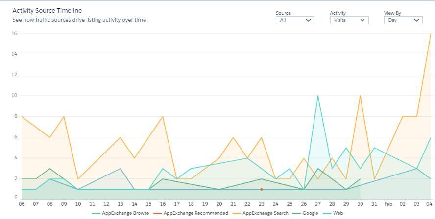AppExchange activity source timeline graph