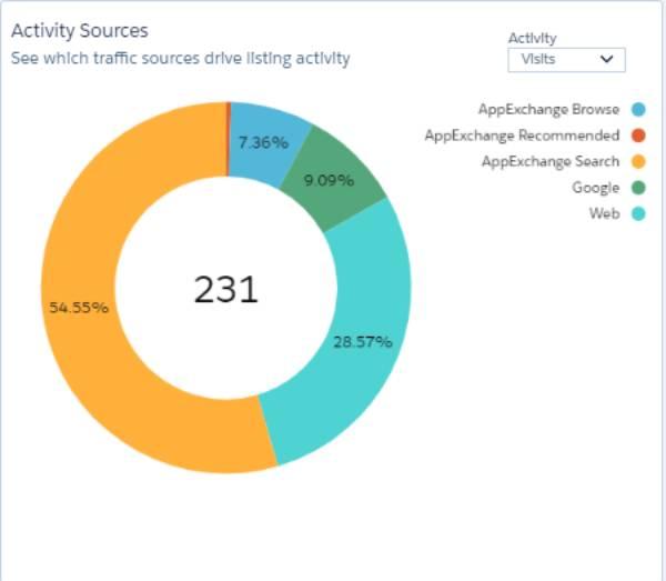 AppExchange activity sources chart