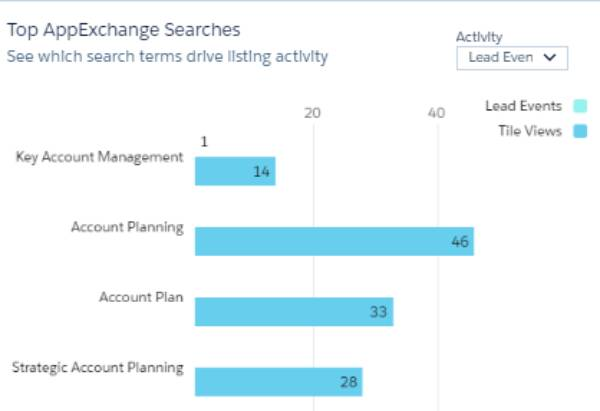 AppExchange top searches listing