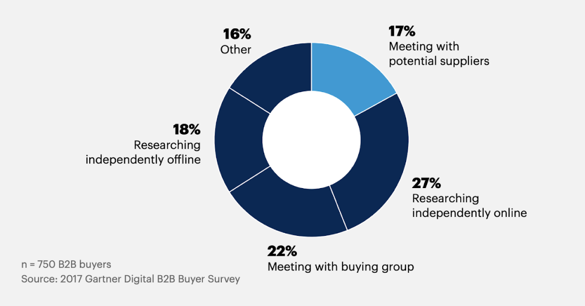 5 Ways the Future of B2BBuying Will Rewrite the Rules of Effective Selling Gartner