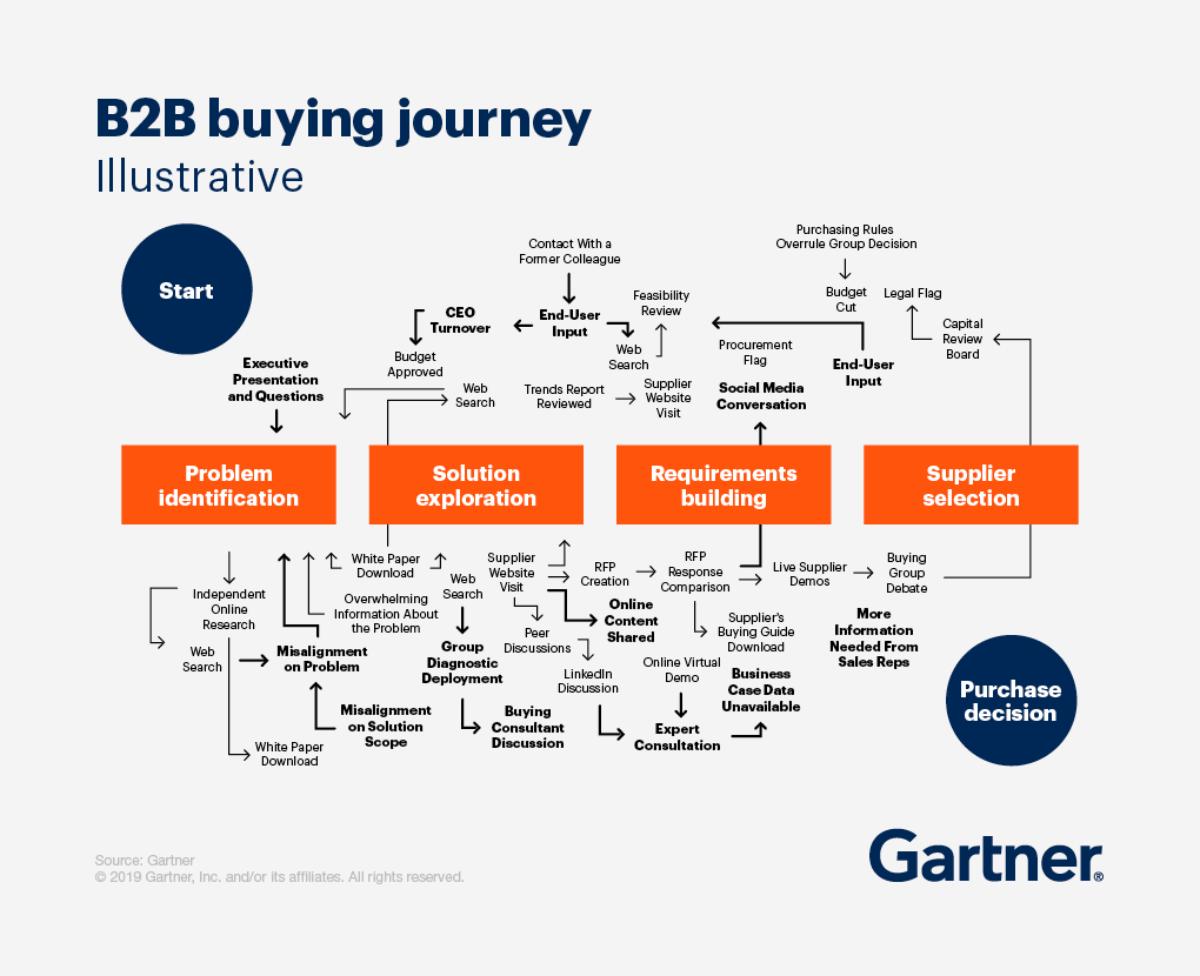 New B2B Buying Journey & its Implication for Sales, Gartner