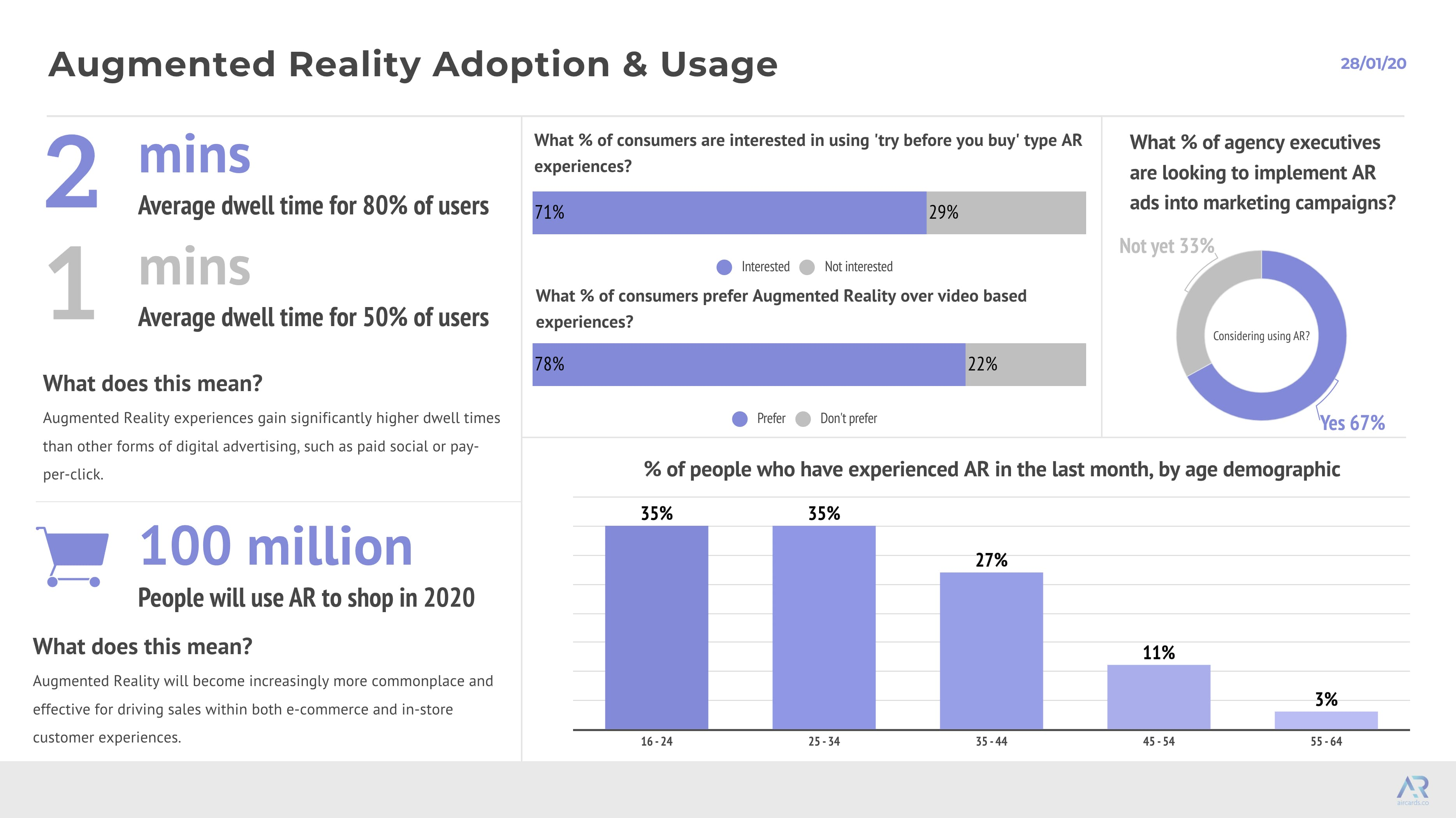 Enterprise Adoption of Augmented Reality in 2020