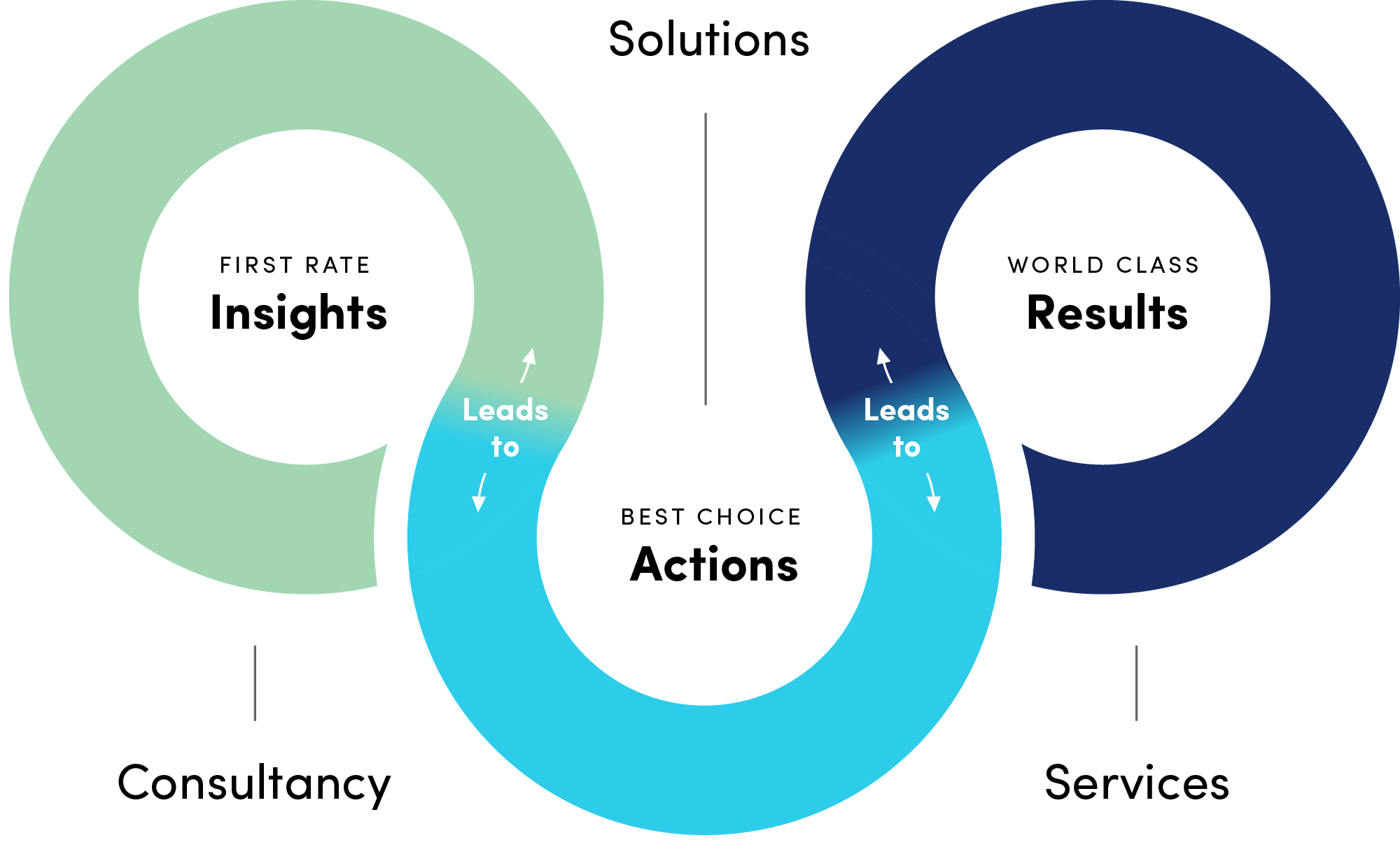 Edified Insight Diagram