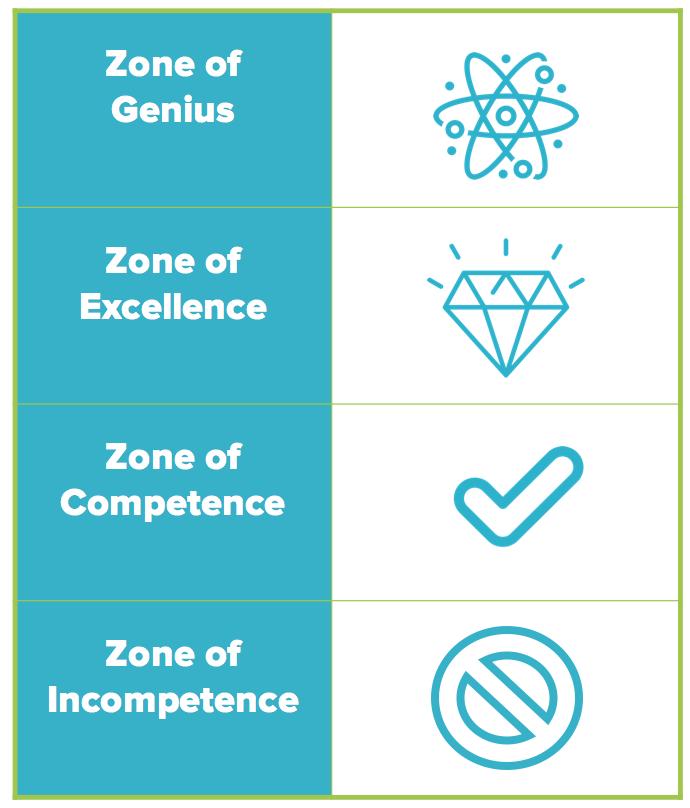 Zone of Genius model