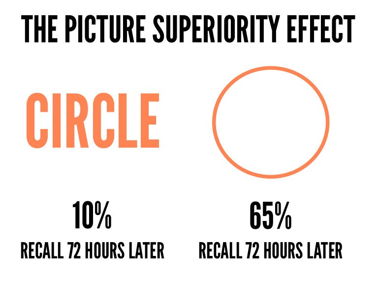 "The Futur sur Twitter : ""Picture Superiority Effect Pictures are ..."