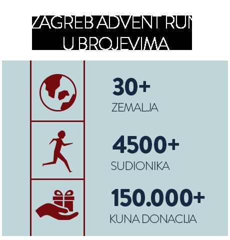 Zagreb Advent Run u brojevima