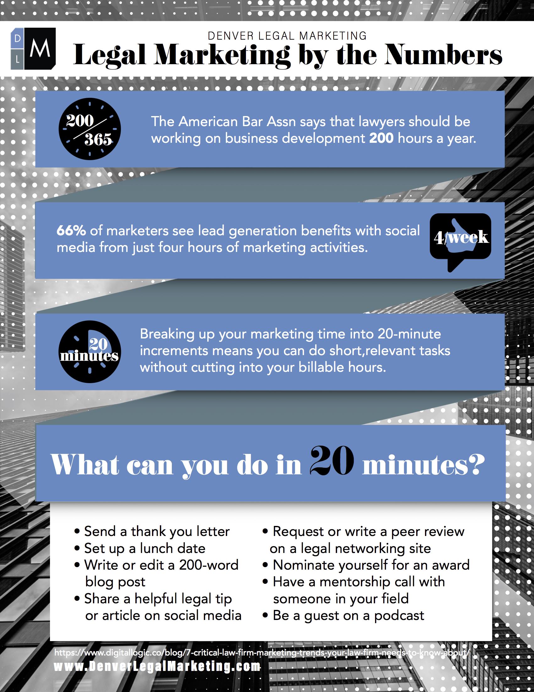 Law Firm & Lawyer Marketing Blog