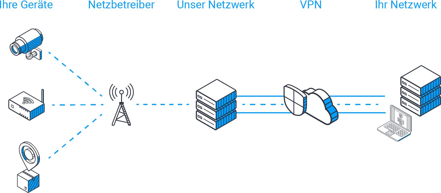 VPN, APN and static IP addresses