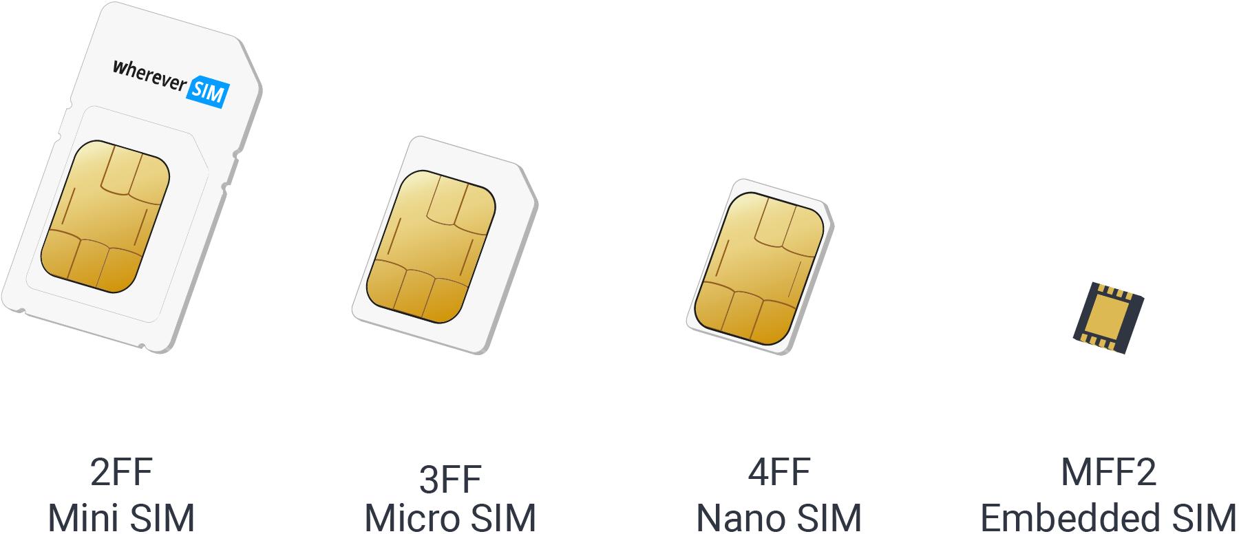 SIM formats of the whereversim