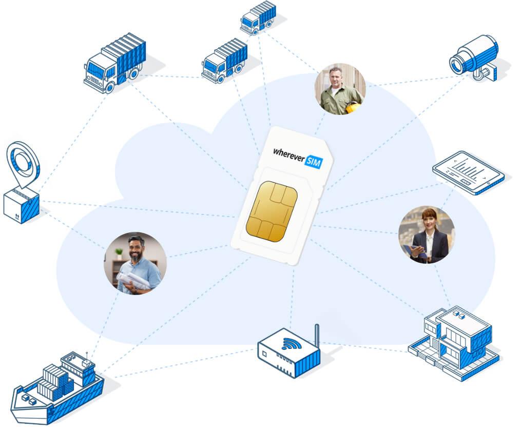 SIM-Karten für Payment Terminals und Vendingmaschinen
