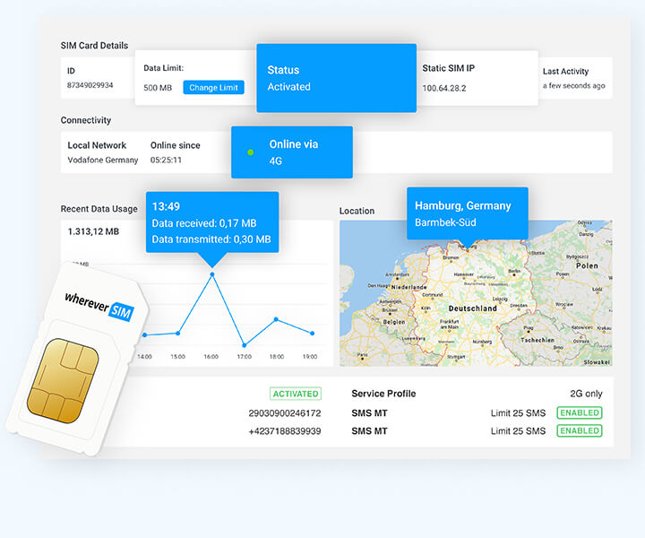 The M2M SIM card with the best connection
