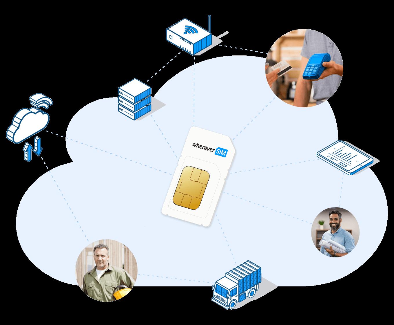 Die SIM-Karten für Ihre M2M- und IoT-Router