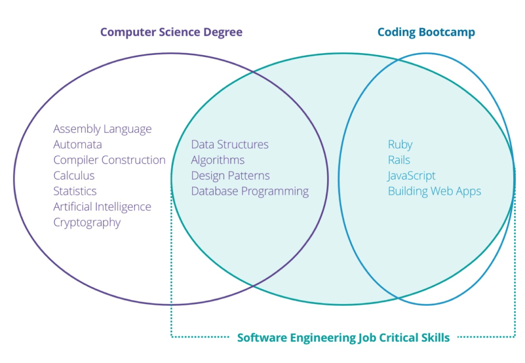 Software engineer job computer science degree