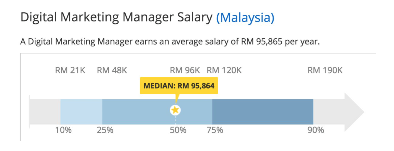 salary you can get from a digital marketing course