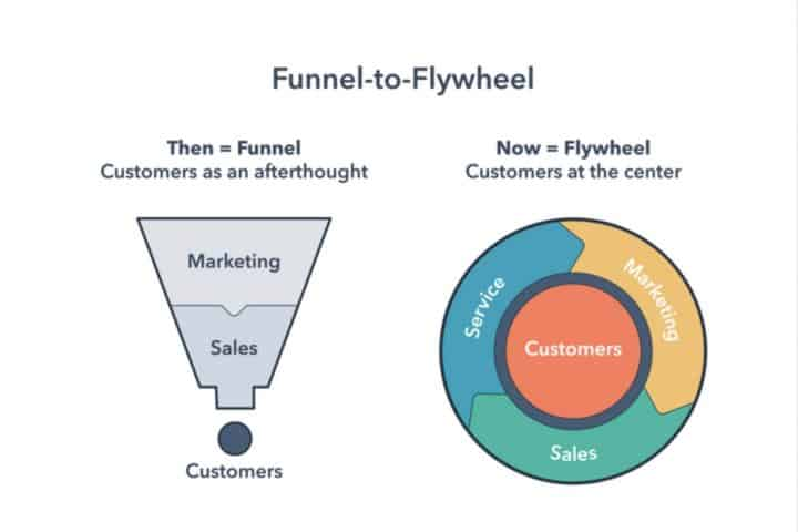 funnel to flywheel chart to get more customers