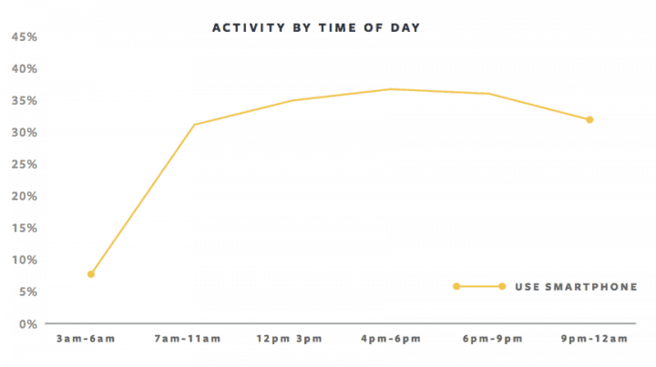 facebook mobile activity graph