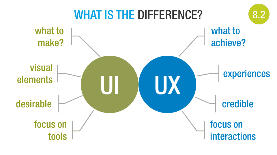 difference of ui ux