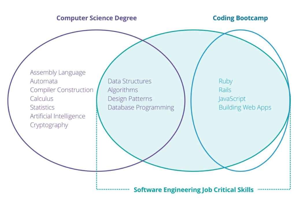 chart of software engineer skills from computer science degree and a coding bootcamp