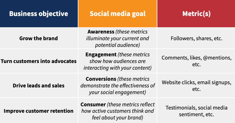 chart from hootsuite