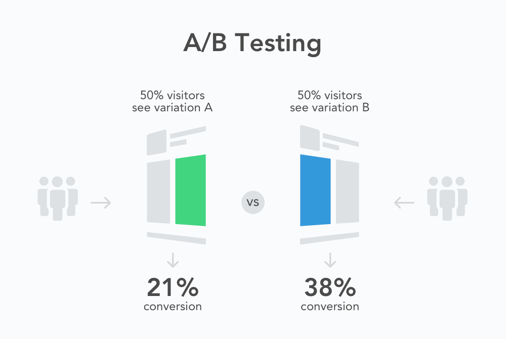 explaining a/b testing with different conversion