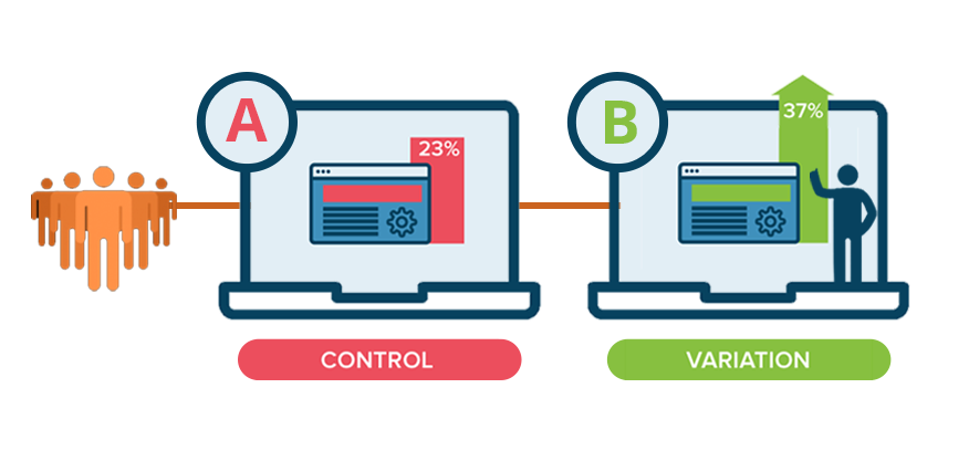 example of a/b testing