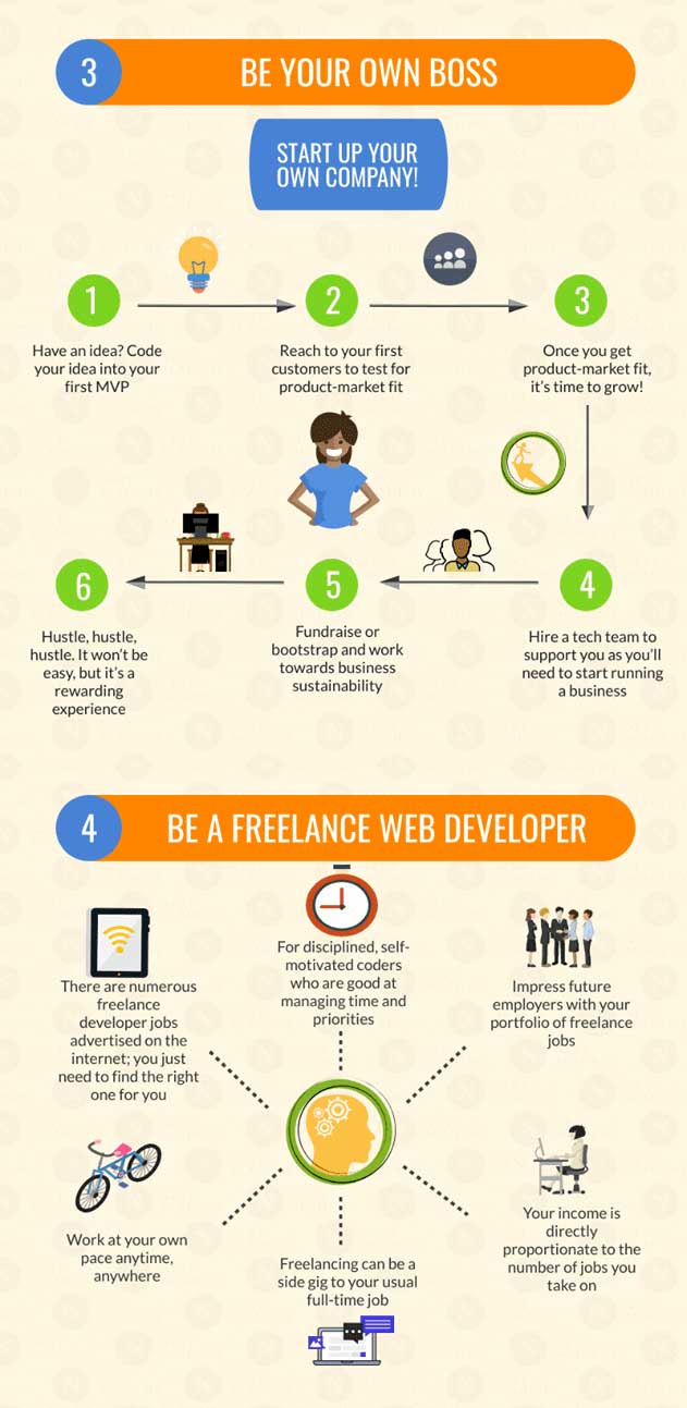 Infographic of career paths that coders can take part 2