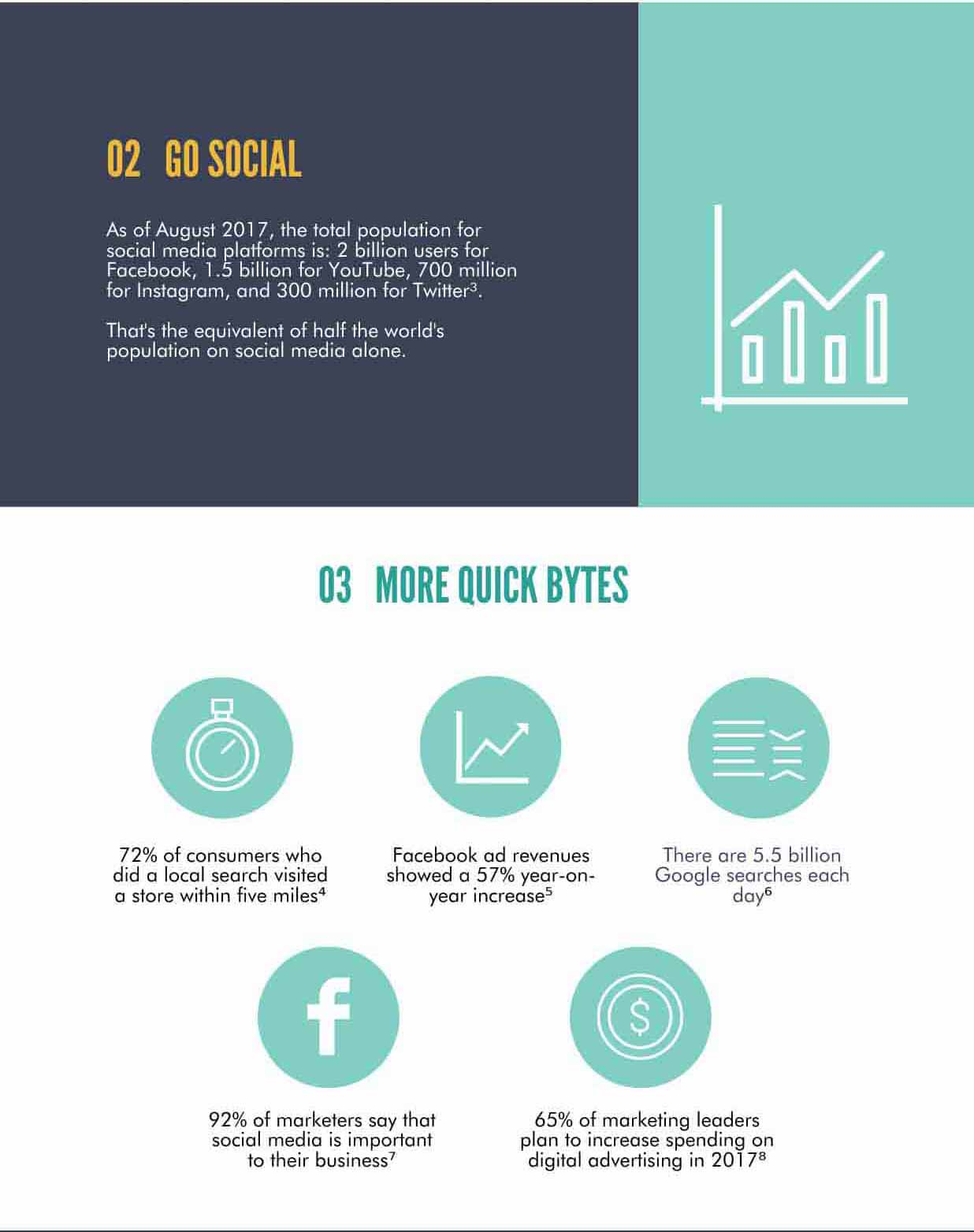 Infographic about why business should go and try digital marketing part 2