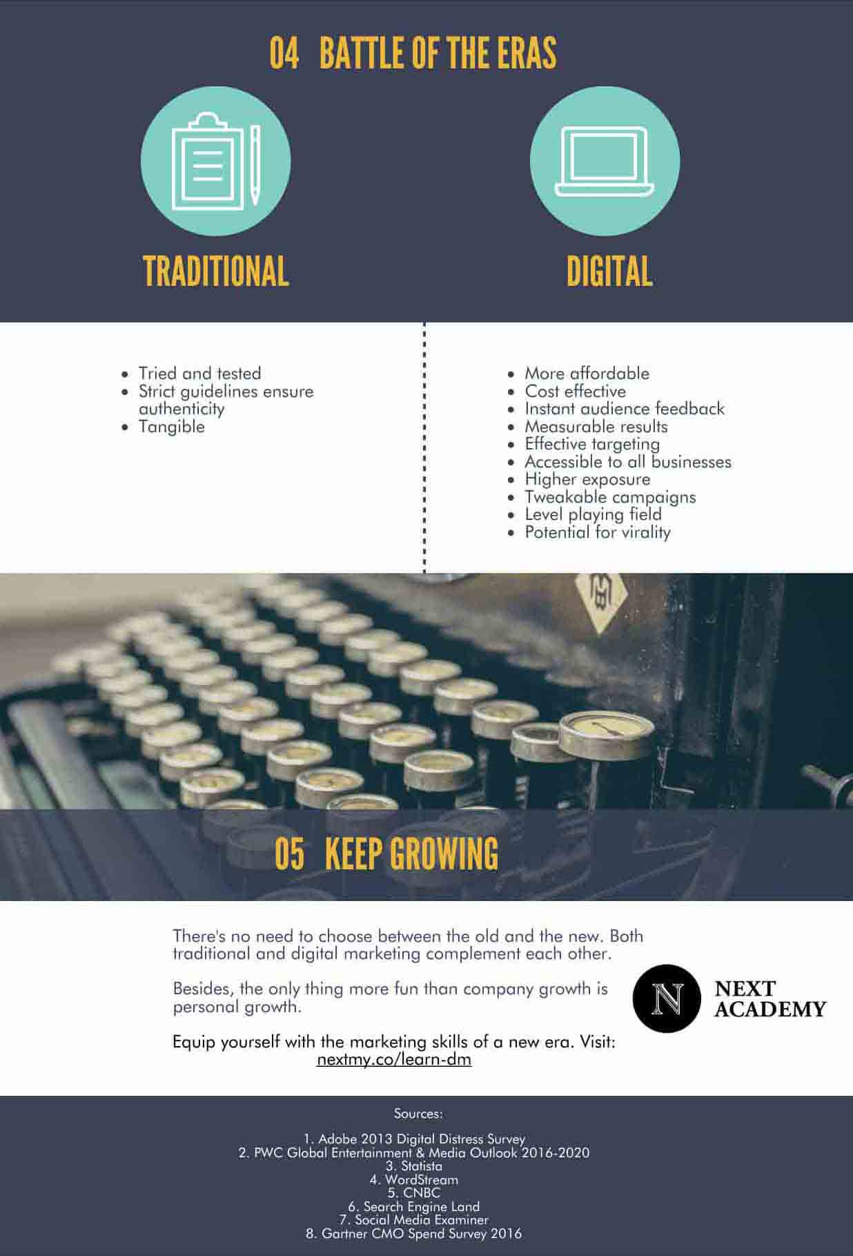 Infographic about why business should go and try digital marketing part 3