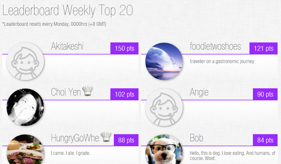 Leaderboard with six users and their point totals