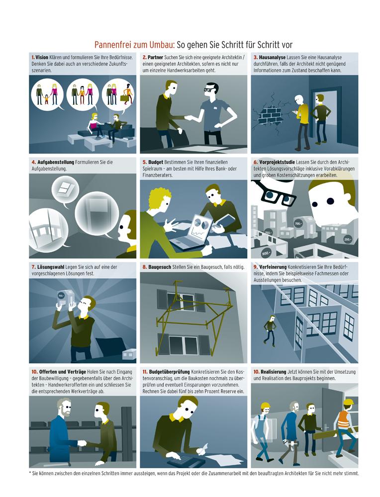 """Beobachter, Ausgabe 22/2011, Illustration """"Pannenfrei zum Umbau: So gehen Sie Schritt für Schritt vor"""""""