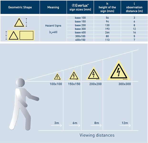 Hazard signs Chart