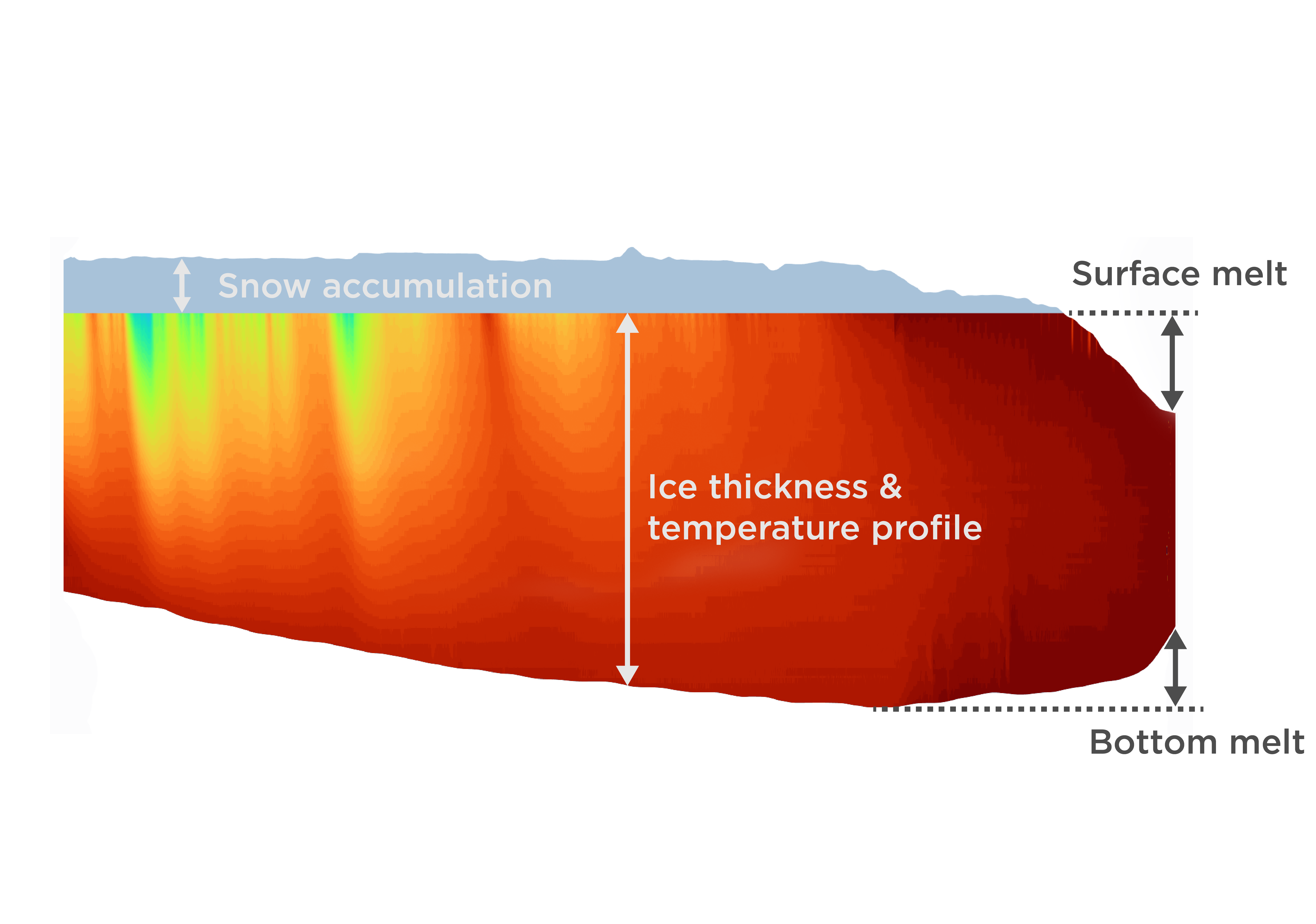Ice mass balance plot showing snow accumulation, thickness, growth, and melt