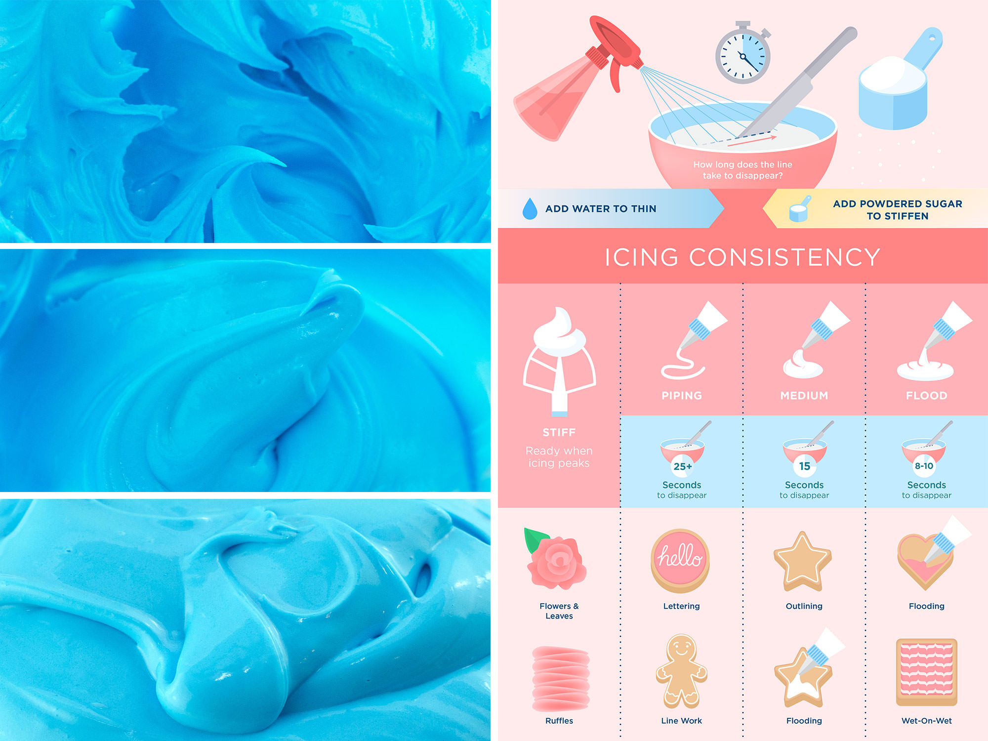 An Illustrated Guide to Royal Icing Consistencies