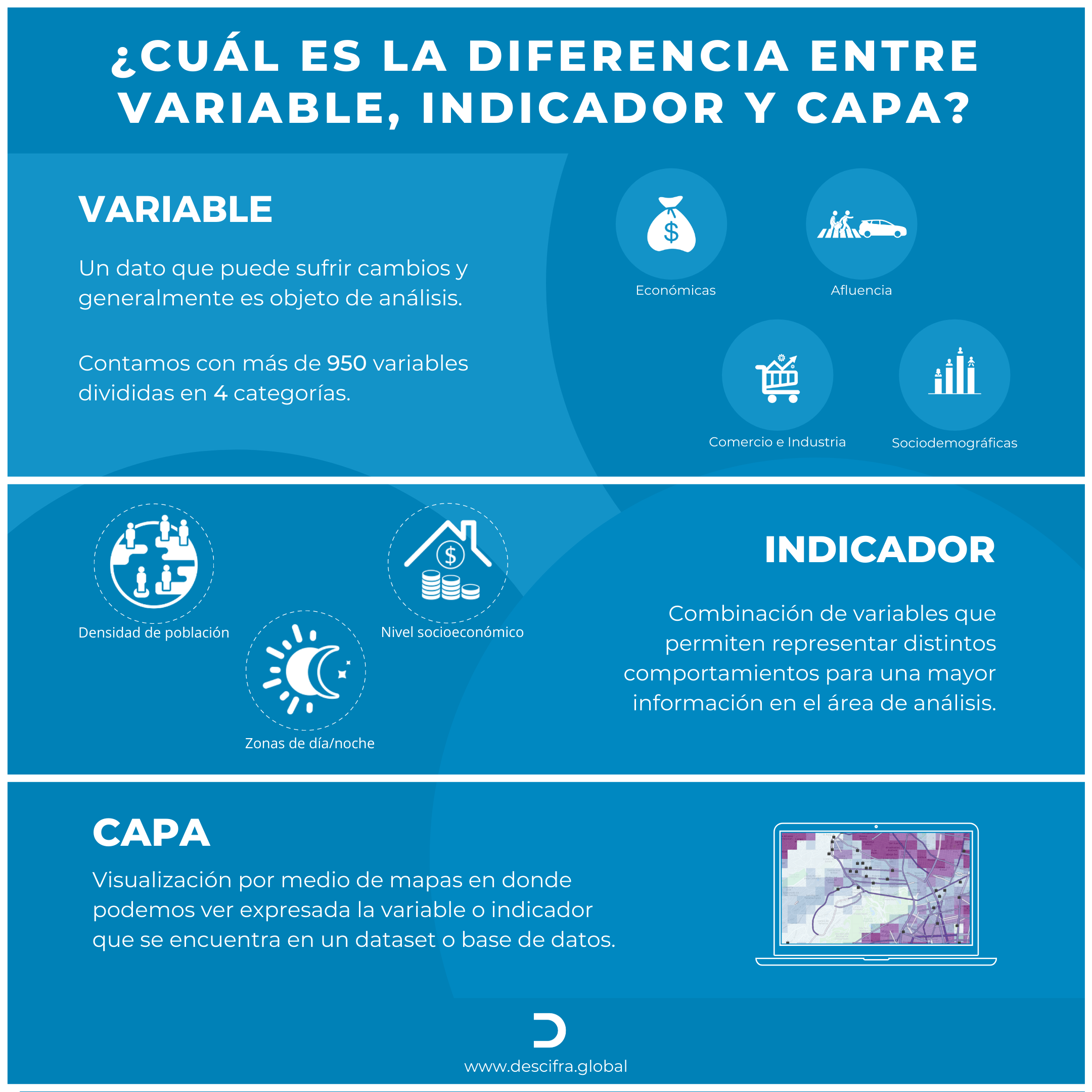 Diferencia entre variable, indicador y capa