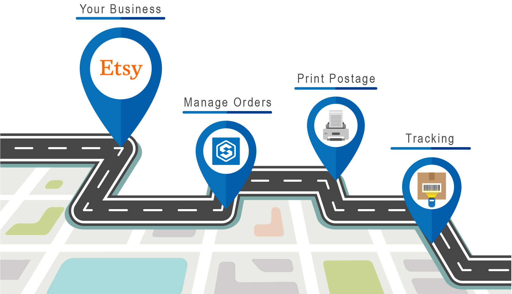 Etsy integrates with SmartShyp to provide sellers with a simple, yet powerful shipping solution.