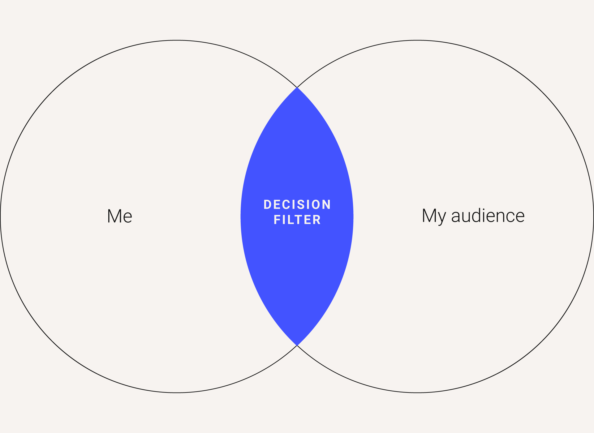 Venn diagram: Me on the left, my audience on the right, decision filter in the middle.