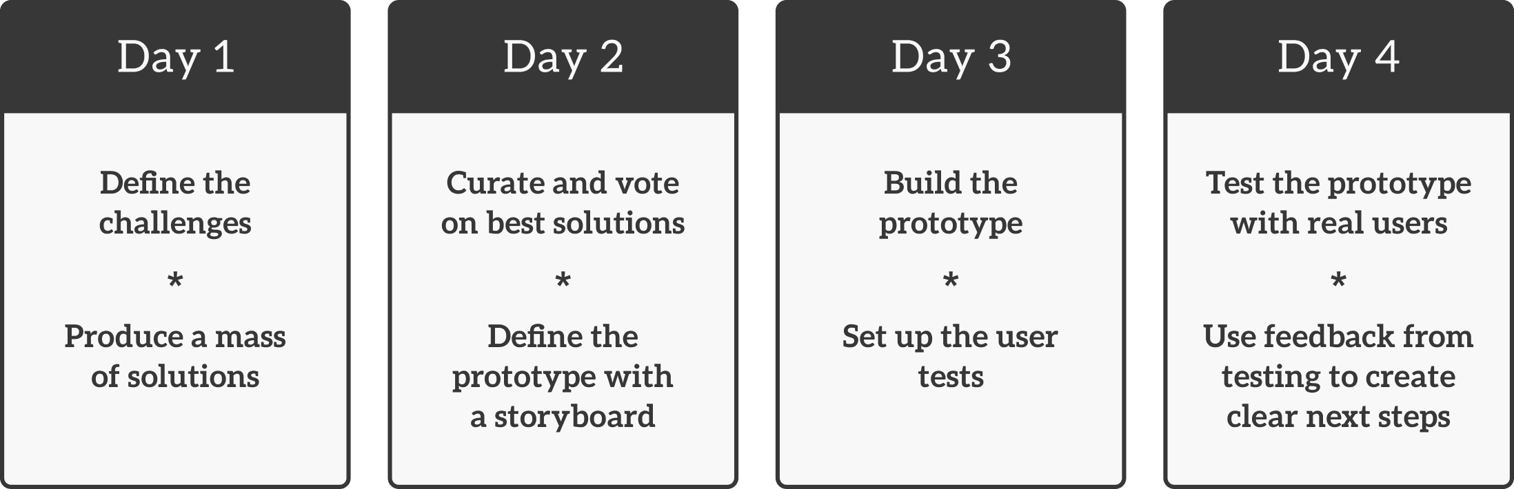 The design sprint agenda. Same info as the previous paragraph.