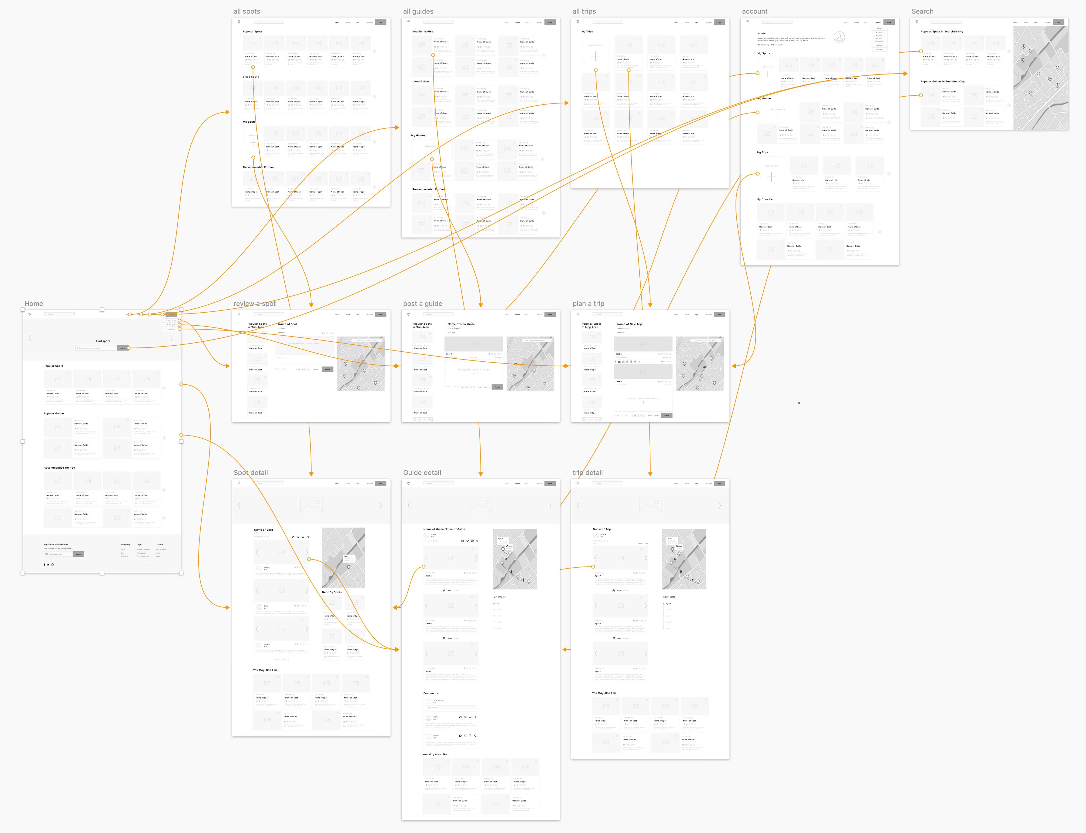 site map flow