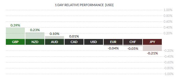 forex relative performance chart